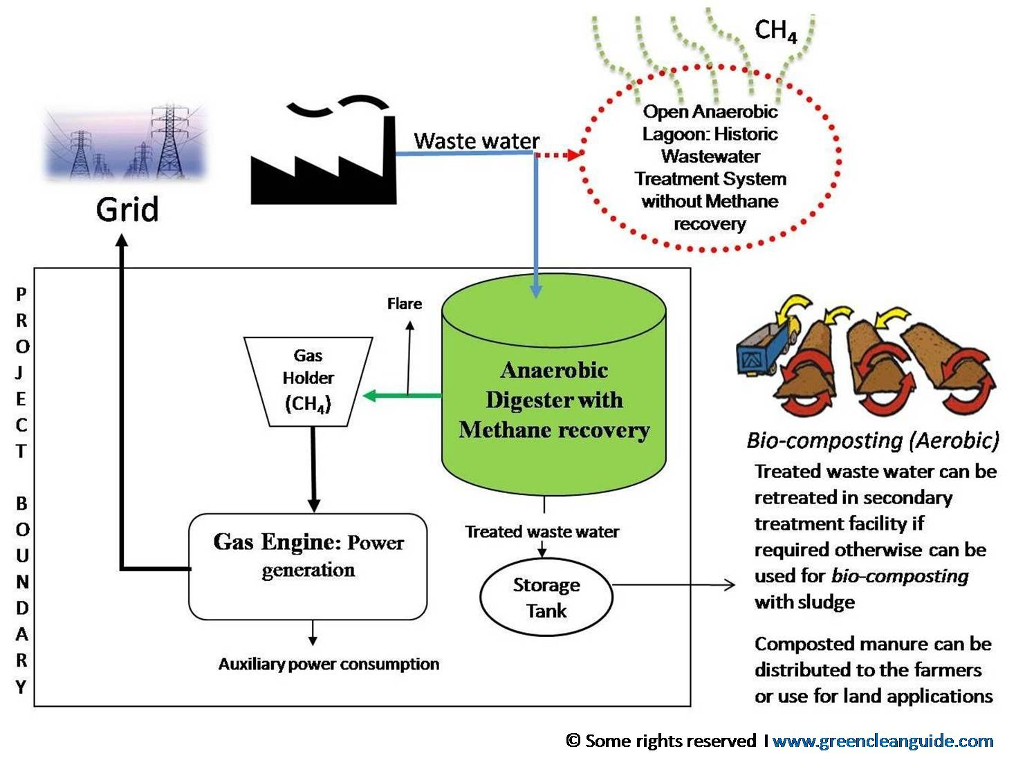 Methane capture and utlization carbon credits project schematic