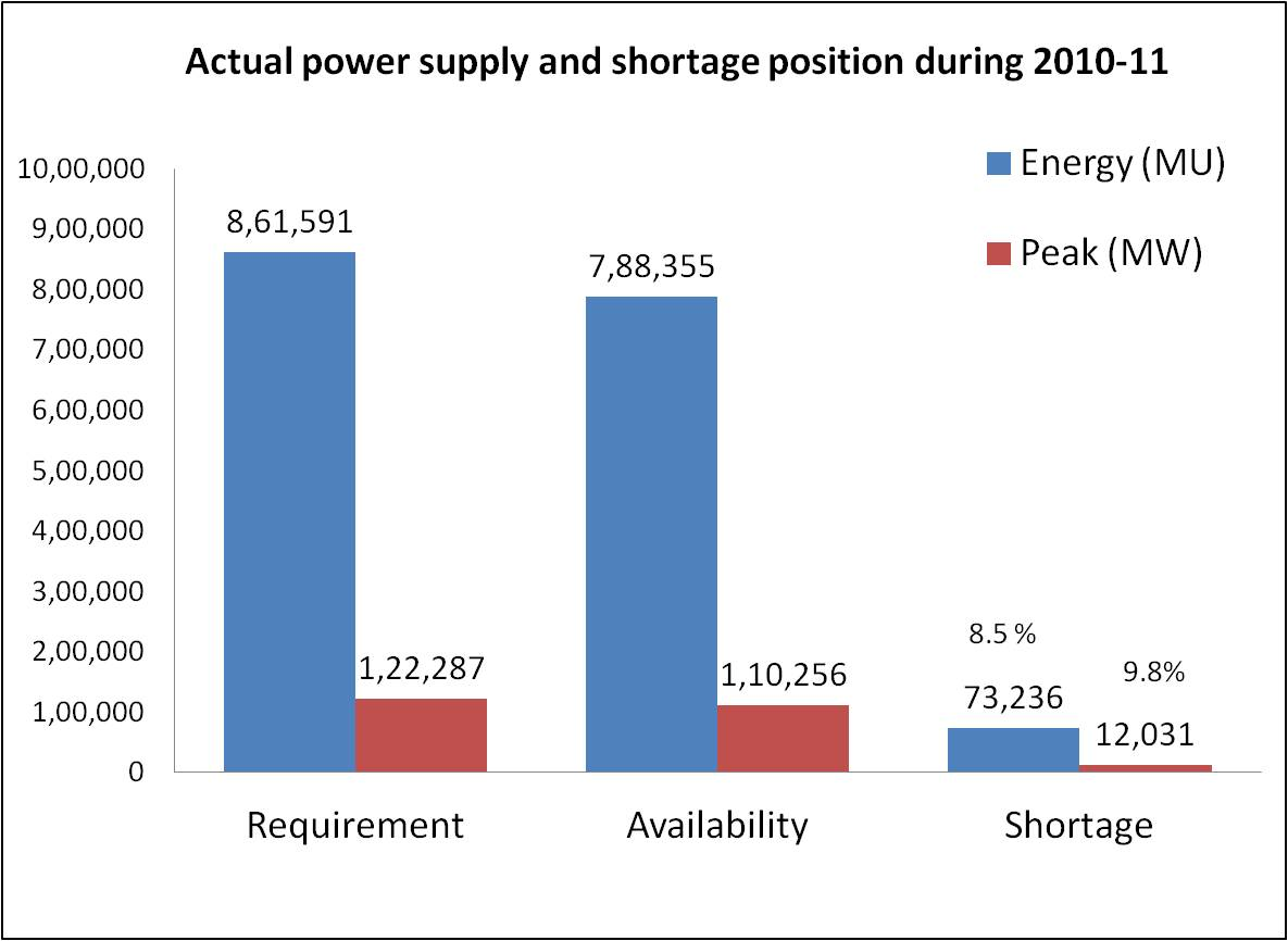 Actual power supply and shortage position during 2010-11